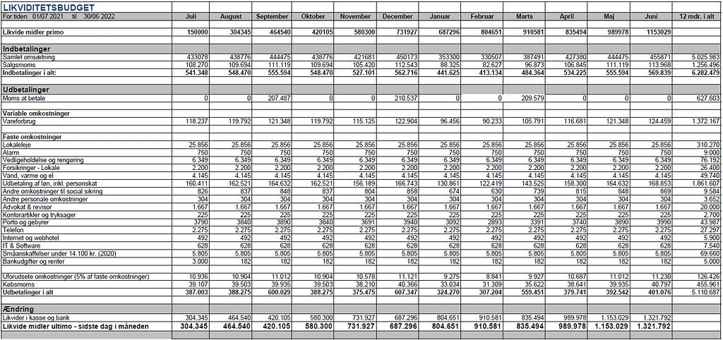 likviditetsbudget eksempel